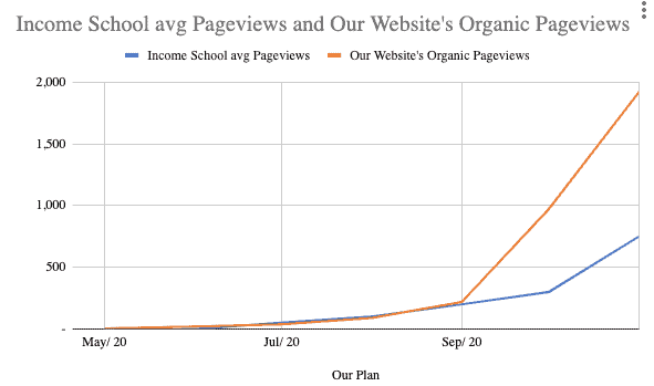 Income School avg Pageviews and Our Website's Organic Pageviews 30.11.2020
